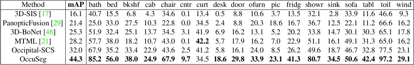 Figure 1 for OccuSeg: Occupancy-aware 3D Instance Segmentation