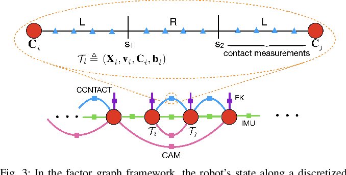 Figure 3 for Hybrid Contact Preintegration for Visual-Inertial-Contact State Estimation Using Factor Graphs