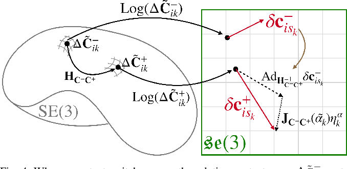 Figure 4 for Hybrid Contact Preintegration for Visual-Inertial-Contact State Estimation Using Factor Graphs