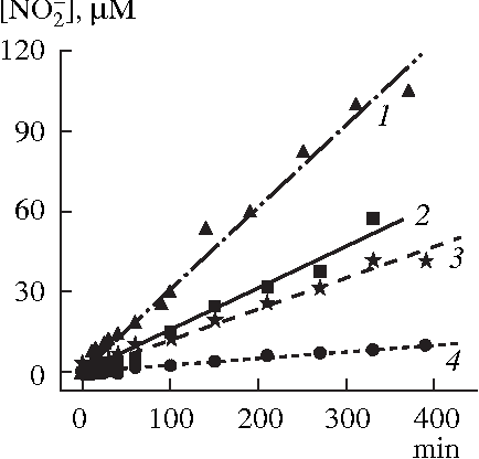 Fig. 4. Kinetics of nitrite ion accumulation in the system of NMO and Cys. ( 1 ) 3 mM NMO and 10 mM Cys; ( 2 ) 3 mM NMO and 5 mM Cys; ( 3 ) 1.5 mM NMO and 5 mM Cys; and ( 4 ) 1.5 mM NMO and 1 mM Cys. Experimental conditions, see Fig. 2.