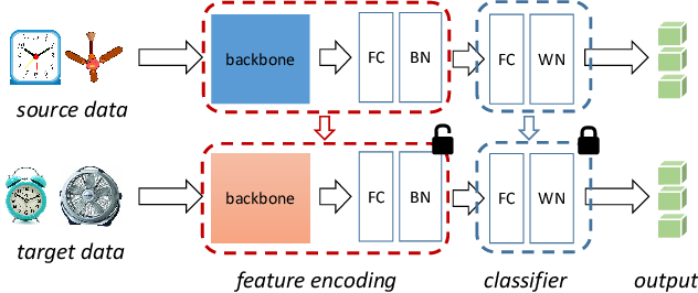 Figure 3 for Do We Really Need to Access the Source Data? Source Hypothesis Transfer for Unsupervised Domain Adaptation