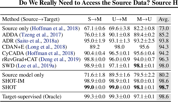 Figure 4 for Do We Really Need to Access the Source Data? Source Hypothesis Transfer for Unsupervised Domain Adaptation