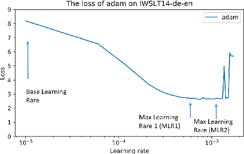 Figure 1 for Applying Cyclical Learning Rate to Neural Machine Translation