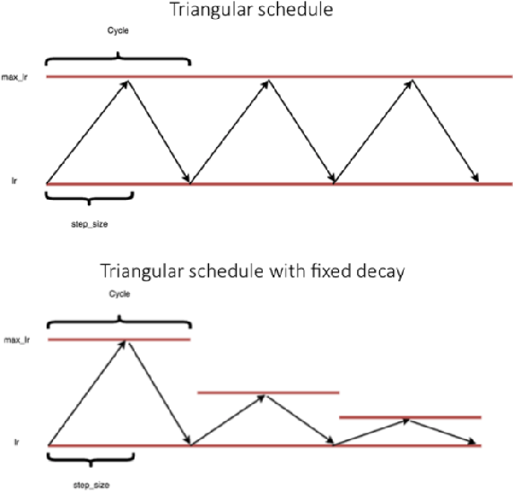 Figure 3 for Applying Cyclical Learning Rate to Neural Machine Translation