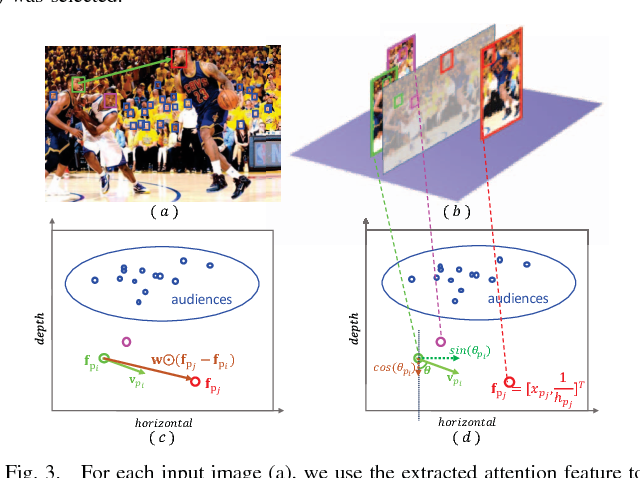 Figure 3 for PersonRank: Detecting Important People in Images