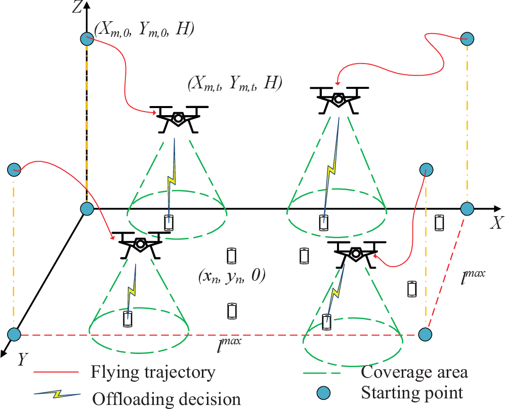 Figure 1 for Multi-Agent Deep Reinforcement Learning Based Trajectory Planning for Multi-UAV Assisted Mobile Edge Computing