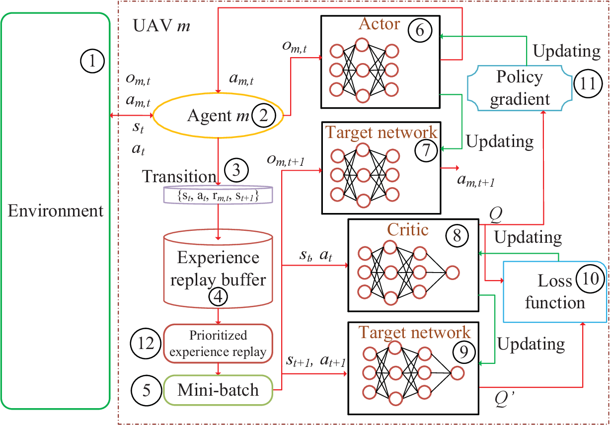 Figure 2 for Multi-Agent Deep Reinforcement Learning Based Trajectory Planning for Multi-UAV Assisted Mobile Edge Computing