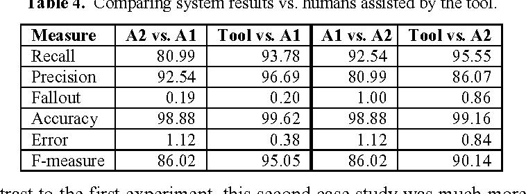 Text Mining Through Semi Automatic Semantic Annotation - Semantic