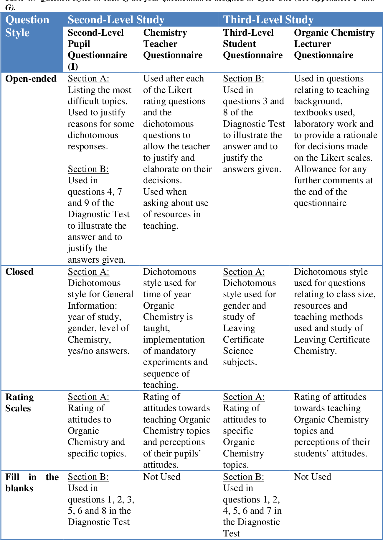 Figure 3 19 from Identification of the difficulties in teaching and