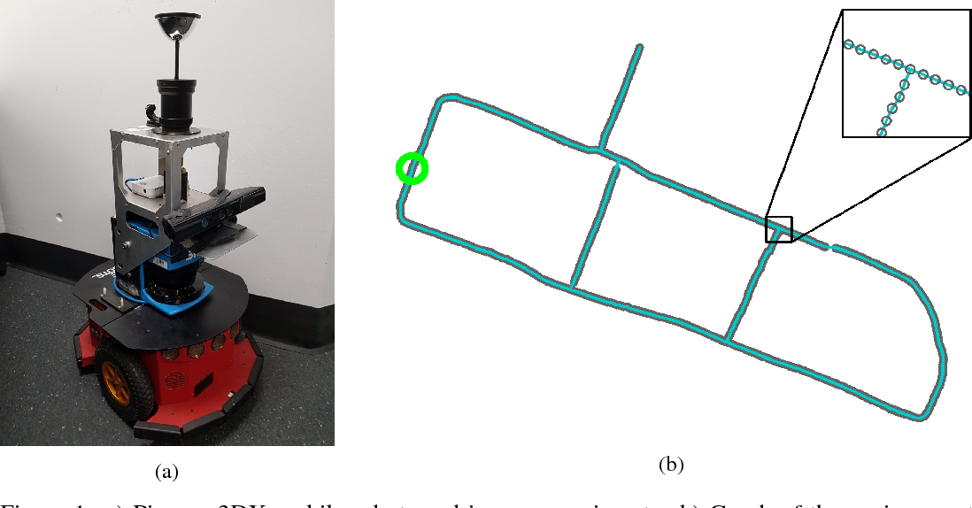 Figure 1 for One-Shot Reinforcement Learning for Robot Navigation with Interactive Replay