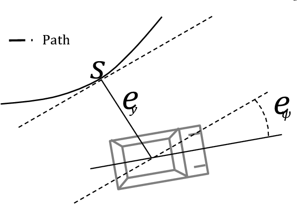 Figure 1 for Autonomous Racing using Learning Model Predictive Control