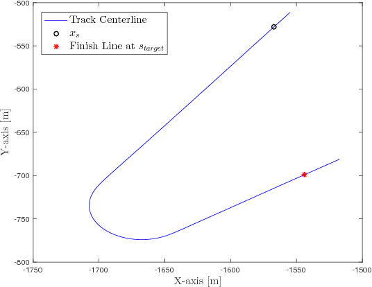 Figure 2 for Autonomous Racing using Learning Model Predictive Control