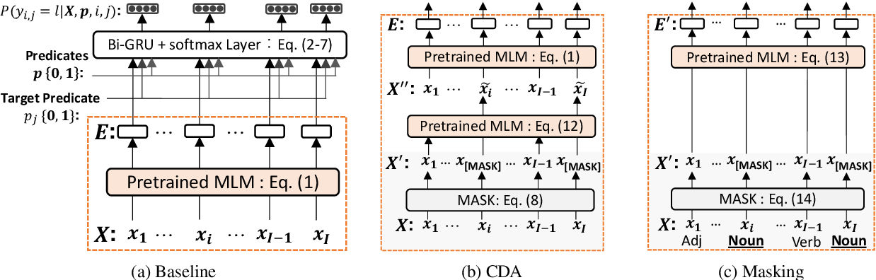Figure 3 for An Empirical Study of Contextual Data Augmentation for Japanese Zero Anaphora Resolution