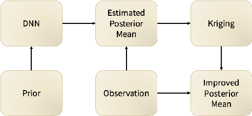Figure 1 for Application of Deep Learning-based Interpolation Methods to Nearshore Bathymetry