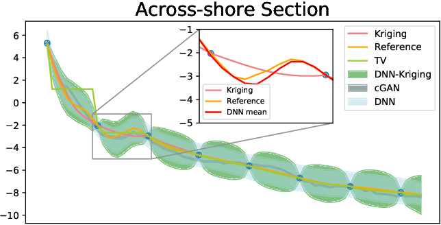 Figure 4 for Application of Deep Learning-based Interpolation Methods to Nearshore Bathymetry