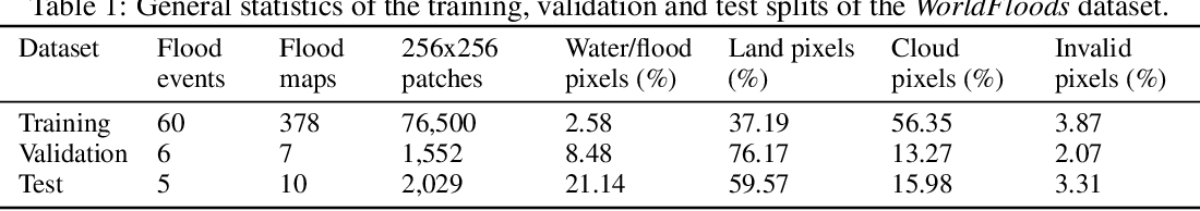 Figure 2 for Flood Detection On Low Cost Orbital Hardware
