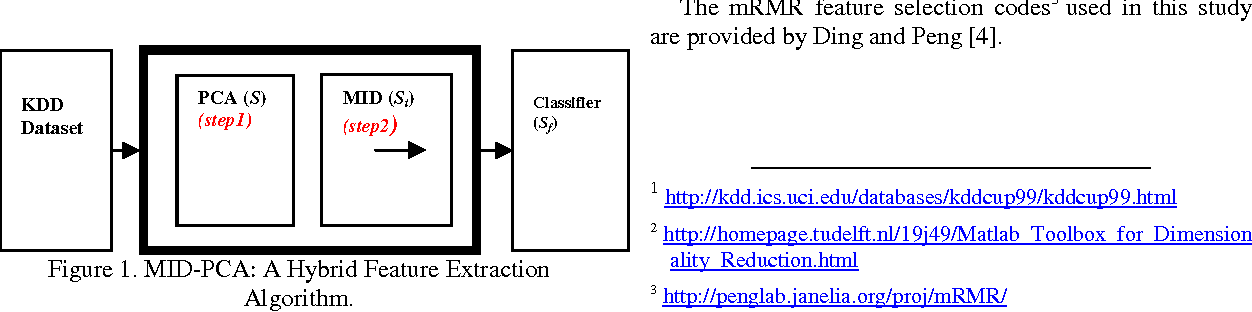 Minimal dataset for Network Intrusion Detection Systems via MID-PCA
