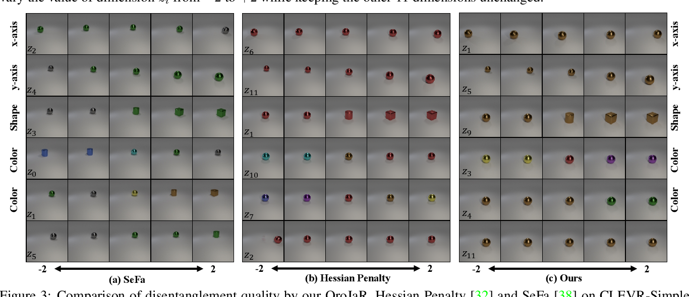 Figure 3 for Orthogonal Jacobian Regularization for Unsupervised Disentanglement in Image Generation