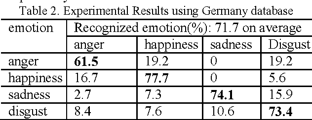 Table 3 Experimental results using Beihang database