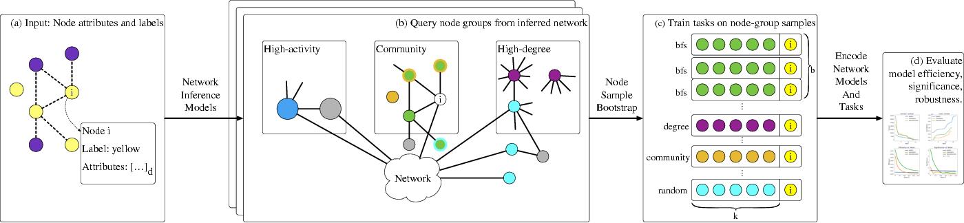Figure 1 for Network Model Selection Using Task-Focused Minimum Description Length