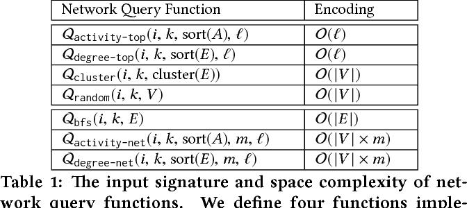 Figure 2 for Network Model Selection Using Task-Focused Minimum Description Length