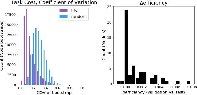 Figure 4 for Network Model Selection Using Task-Focused Minimum Description Length
