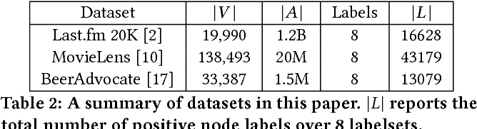 Figure 3 for Network Model Selection Using Task-Focused Minimum Description Length
