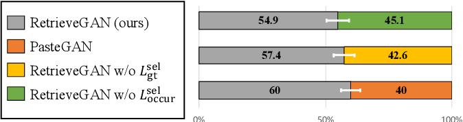 Figure 4 for RetrieveGAN: Image Synthesis via Differentiable Patch Retrieval