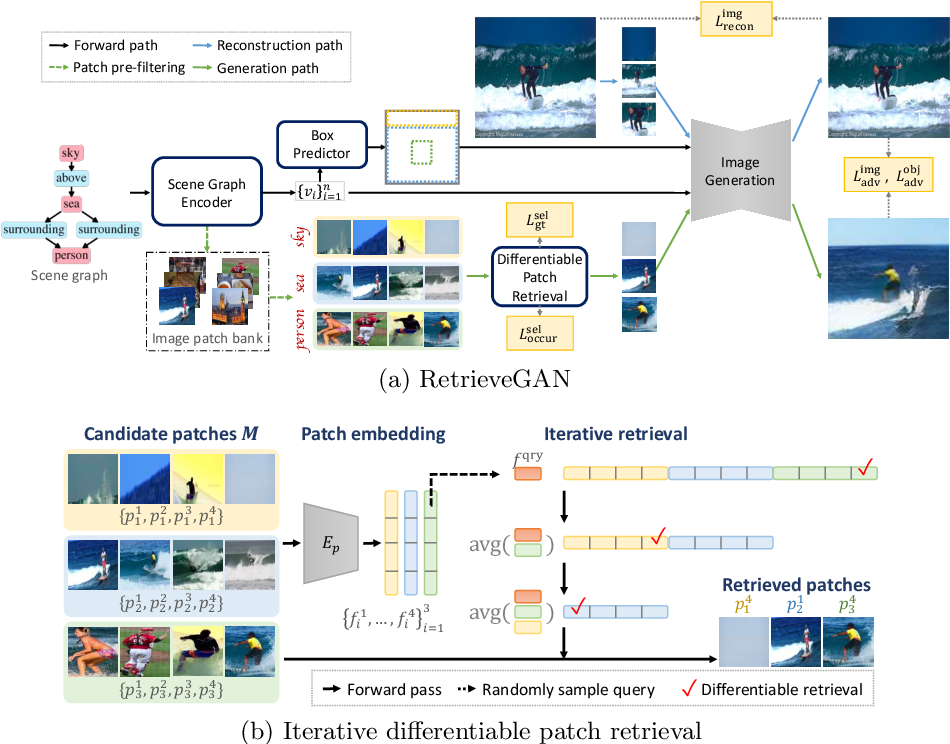 Figure 2 for RetrieveGAN: Image Synthesis via Differentiable Patch Retrieval
