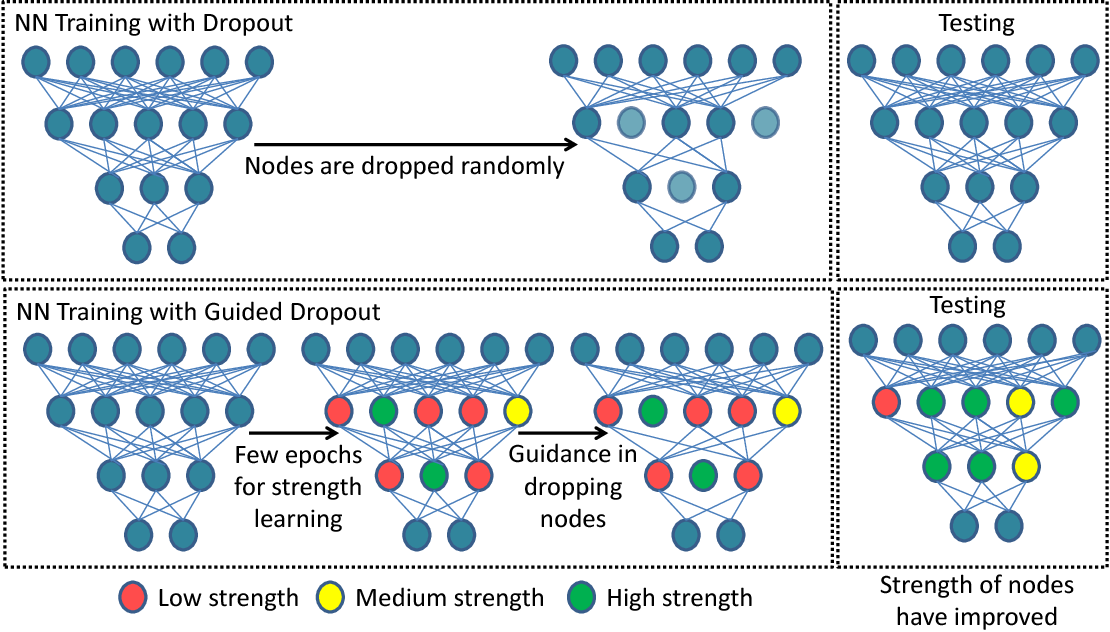 Figure 1 for Guided Dropout
