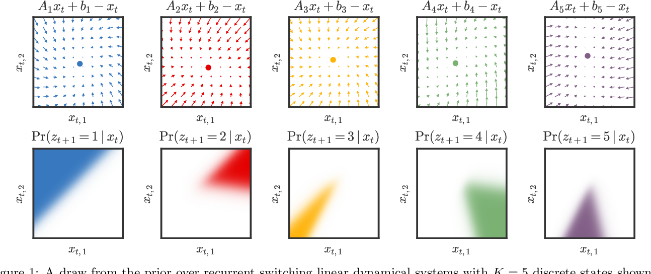 Figure 1 for Recurrent switching linear dynamical systems
