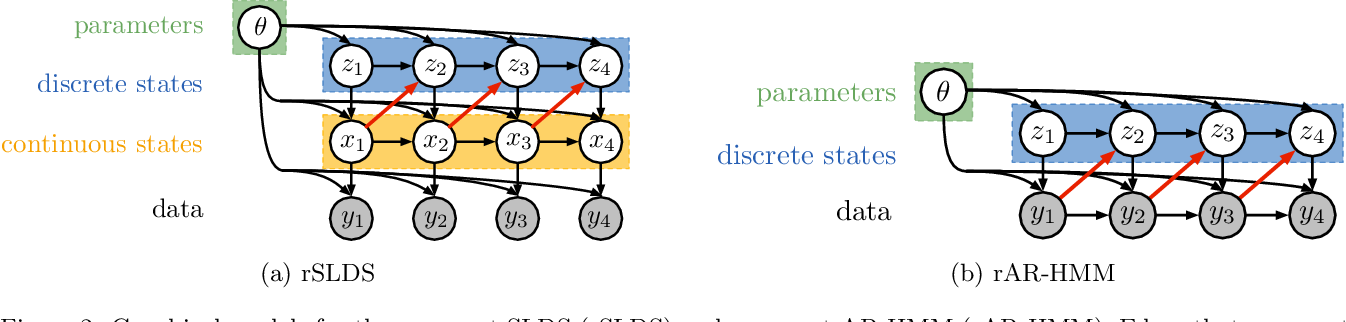 Figure 2 for Recurrent switching linear dynamical systems