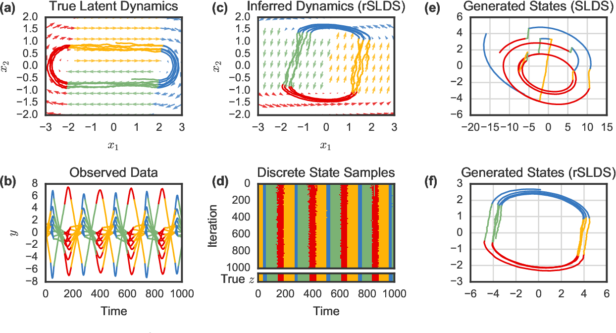 Figure 3 for Recurrent switching linear dynamical systems