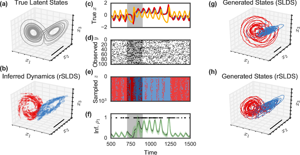 Figure 4 for Recurrent switching linear dynamical systems