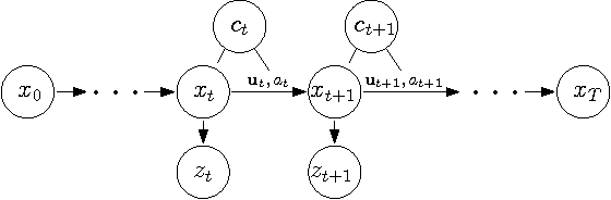 Figure 2 for Hybrid control trajectory optimization under uncertainty