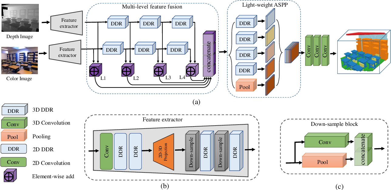 Figure 1 for RGBD Based Dimensional Decomposition Residual Network for 3D Semantic Scene Completion