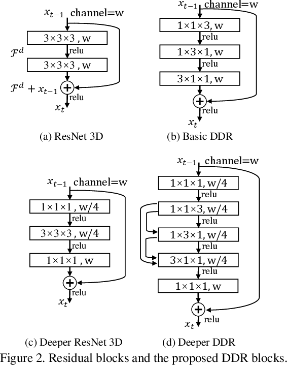 Figure 3 for RGBD Based Dimensional Decomposition Residual Network for 3D Semantic Scene Completion
