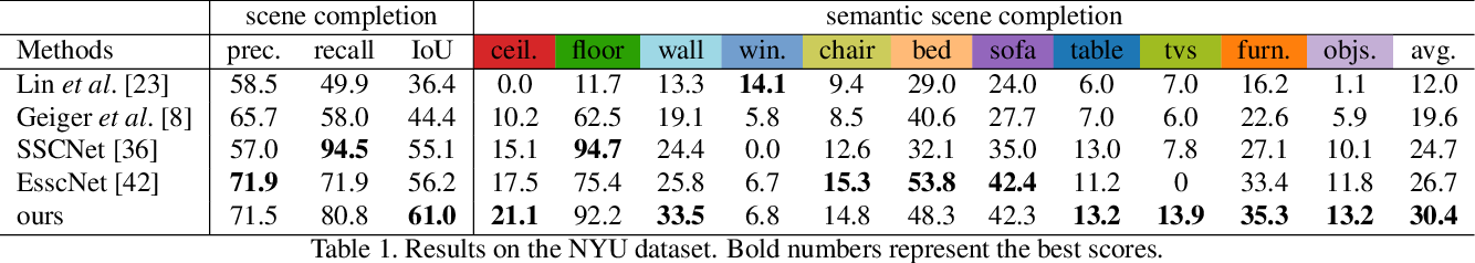 Figure 2 for RGBD Based Dimensional Decomposition Residual Network for 3D Semantic Scene Completion