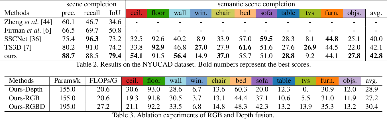 Figure 4 for RGBD Based Dimensional Decomposition Residual Network for 3D Semantic Scene Completion