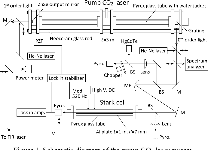figure 1 from frequency stabilization of a pump 9r(8) co2 laser forschematic diagram of the pump co2 laser system
