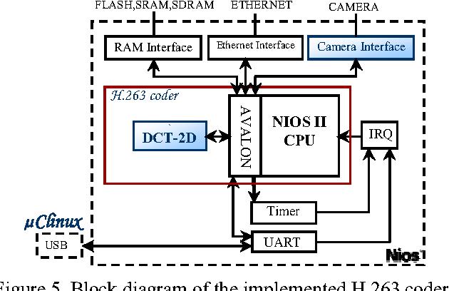 figure 5 from hw sw codesign of the h 263 video coder semantic rh semanticscholar org H 263 SPH H 263 SPH