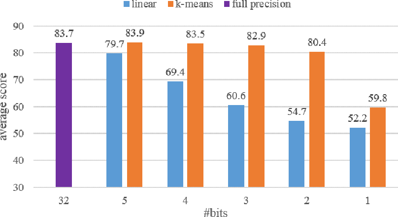 Figure 2 for An Investigation on Different Underlying Quantization Schemes for Pre-trained Language Models