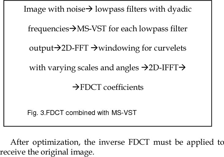 PDF] Bilateral Filter Approach and Fast Discrete Curvelet Transform
