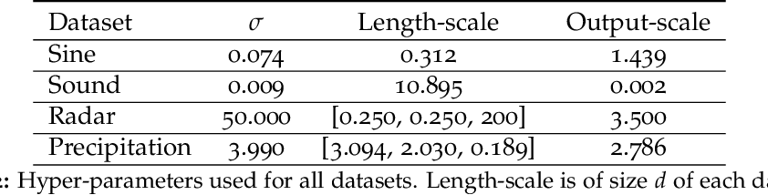 Figure 4 for Faster Kernel Interpolation for Gaussian Processes