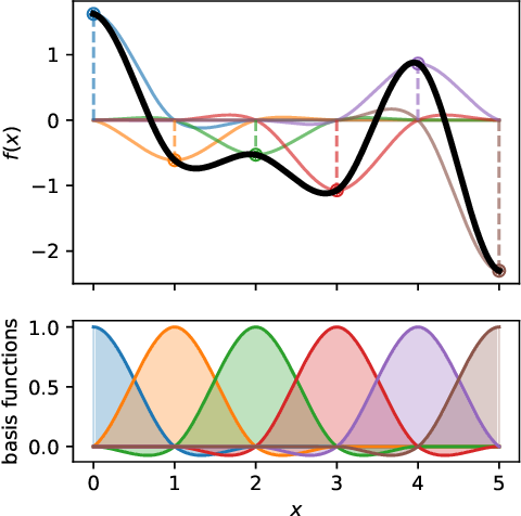 Figure 1 for Faster Kernel Interpolation for Gaussian Processes