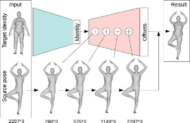 Figure 1 for Neural Human Deformation Transfer