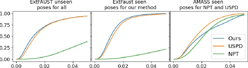 Figure 4 for Neural Human Deformation Transfer