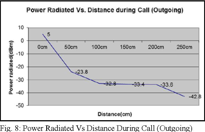 PDF] Wireless Technologies and their Radiation Hazards : A