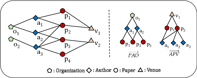 Figure 1 for Tree Structure-Aware Graph Representation Learning via Integrated Hierarchical Aggregation and Relational Metric Learning