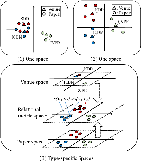 Figure 2 for Tree Structure-Aware Graph Representation Learning via Integrated Hierarchical Aggregation and Relational Metric Learning